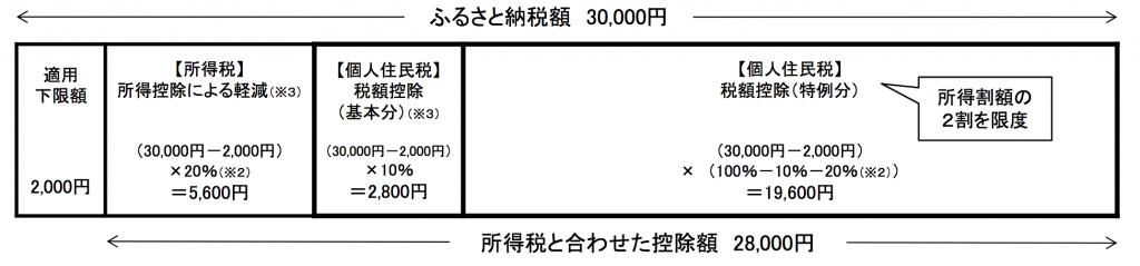 furusato-nozei-ex